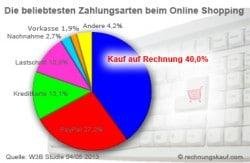 Unbeschwertes Online-Shopping mit Kauf auf Rechnung